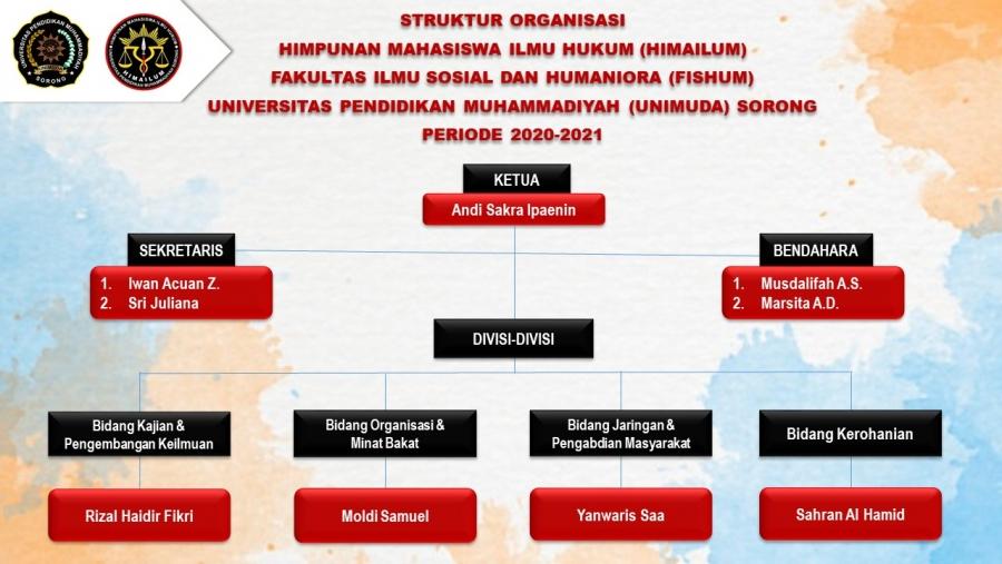 Himpunan Mahasiswa Ilmu Hukum (HIMAILUM)
